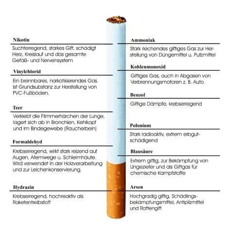 Giftstoffe in zigaretten